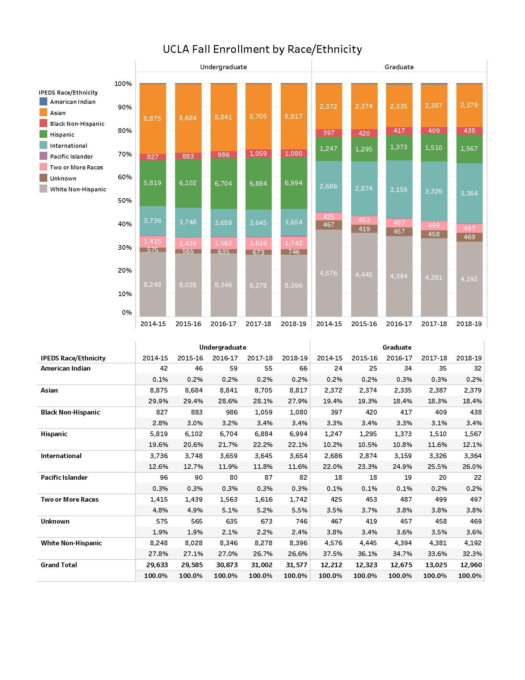 Student Enrollment Demographics