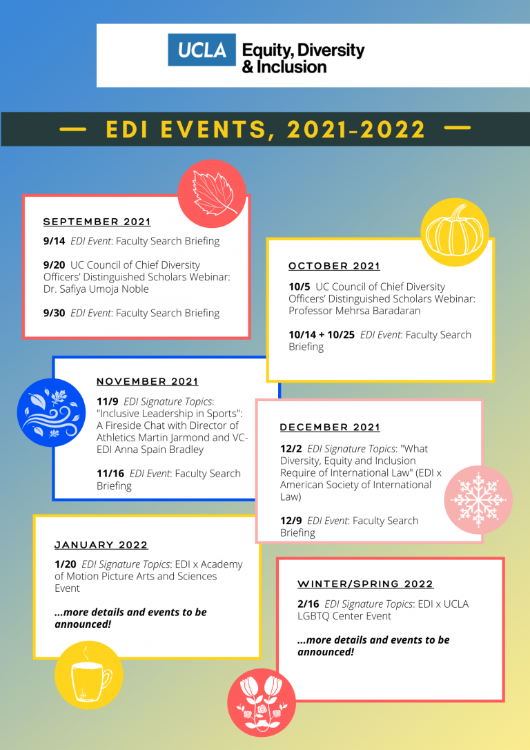 flyer for overview of edi events for the academic year, 2021-2022. September 2021: 9/14 - EDI Event: Faculty Search Briefing, 9/20 - UC Council of Chief Diversity Officers' Distinguished Scholars Webinar: Dr. Safiya Umoja Noble, 9/30 - EDI Event: Faculty Search Briefing. October 2021: 10/5 - UC Council of Chief Diversity Officers' Distinguished Scholars Webinar: Professor Mehrsa Baradaran, 10/14 and 10/25 - EDI Event: Faculty Search Briefing. Novemebr 2021: 11/9 - EDI Signature Topics: